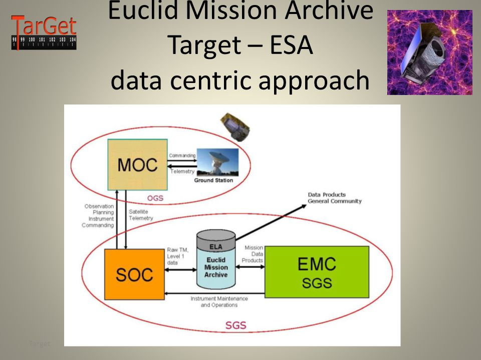 Euclid Mission Archive Target – ESA data centric approach Target