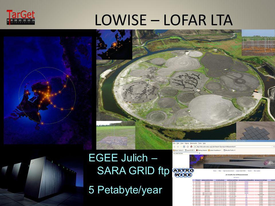LOWISE – LOFAR LTA Target EGEE Julich – SARA GRID ftp 5 Petabyte/year EGEE Julich – SARA GRID ftp 5 Petabyte/year
