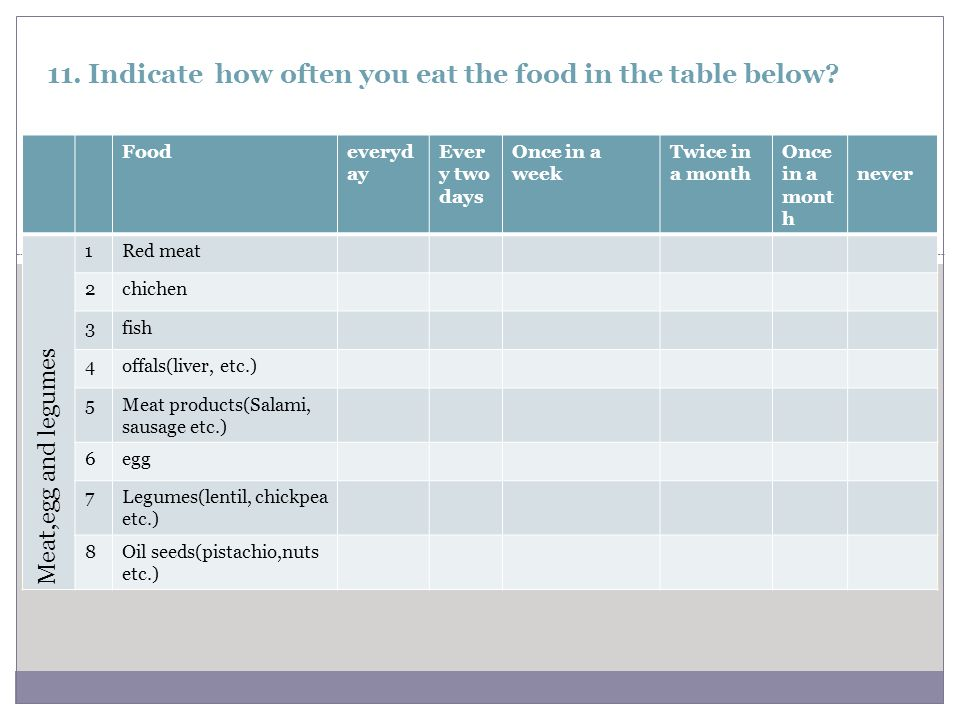 11. Indicate how often you eat the food in the table below.