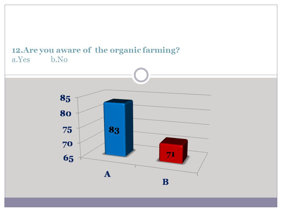 12.Are you aware of the organic farming a.Yes b.No