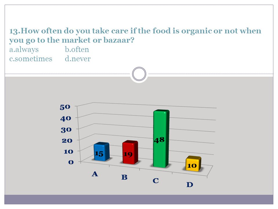13.How often do you take care if the food is organic or not when you go to the market or bazaar.