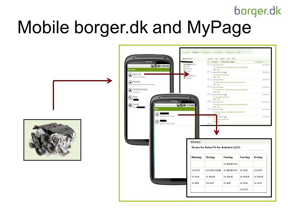 Mobile borger.dk and MyPage