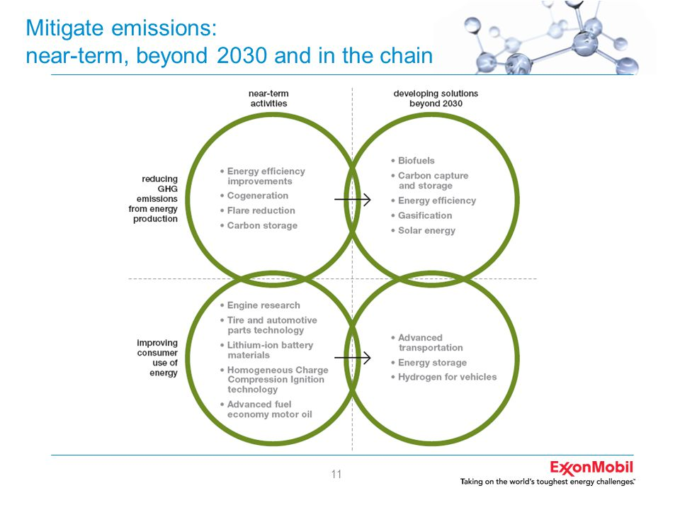 11 Mitigate emissions: near-term, beyond 2030 and in the chain