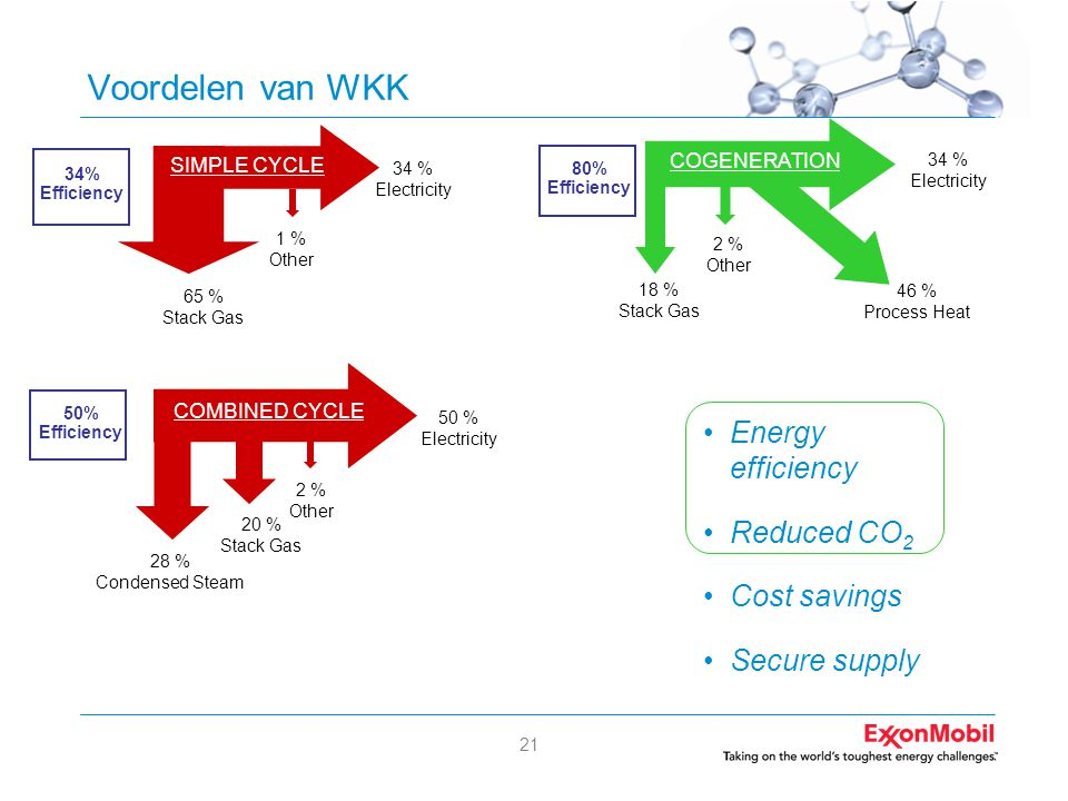 21 Voordelen van WKK •Energy efficiency •Reduced CO 2 •Cost savings •Secure supply 34 % Electricity 2 % Other 18 % Stack Gas 46 % Process Heat COGENER