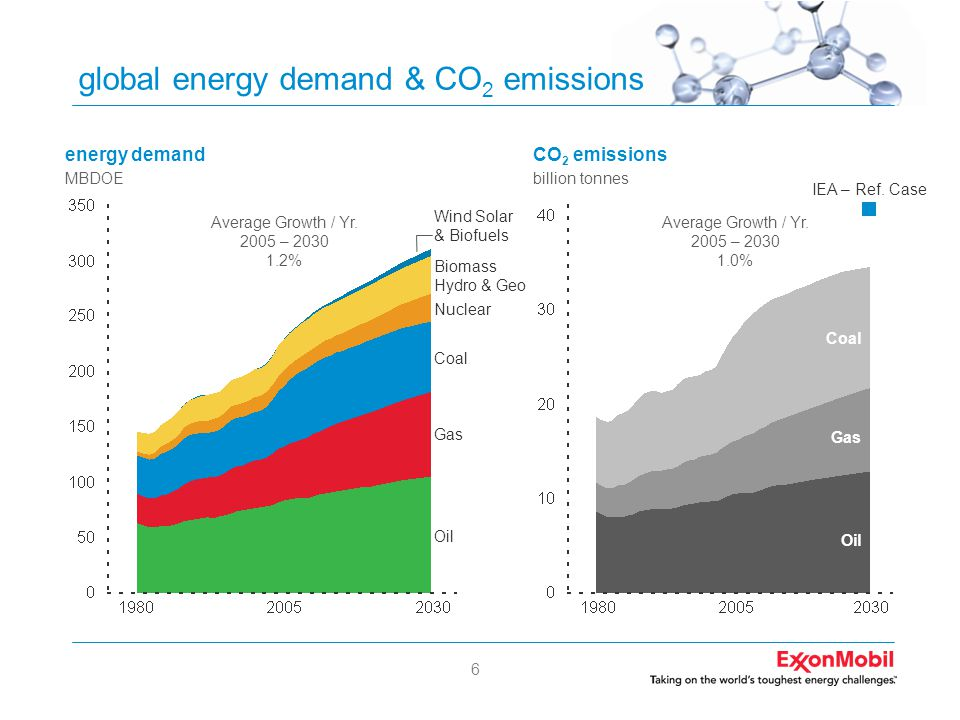 6 global energy demand & CO 2 emissions energy demand MBDOE Gas Oil Wind Solar & Biofuels Biomass Hydro & Geo Nuclear Coal Average Growth / Yr. 2005 –