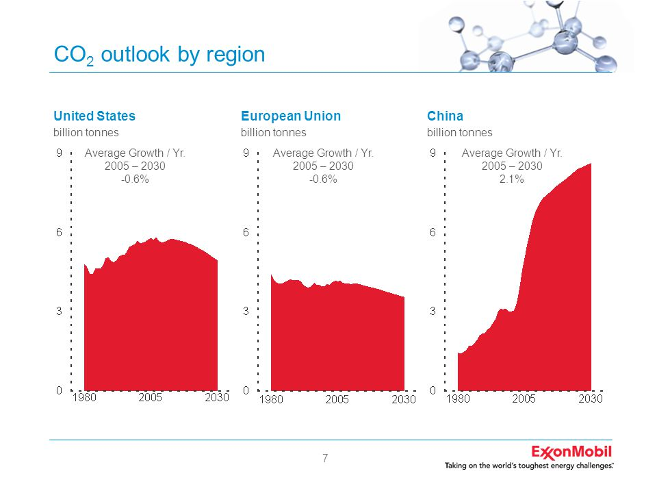 7 CO 2 outlook by region United States billion tonnes European Union billion tonnes China billion tonnes Average Growth / Yr. 2005 – 2030 -0.6% Averag