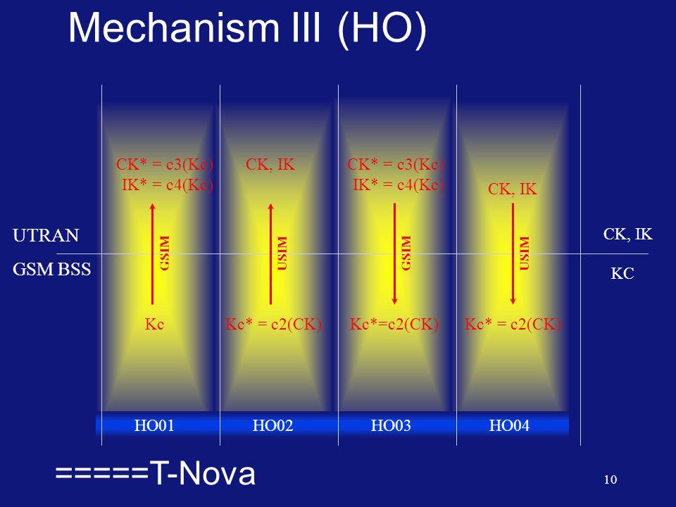  =====T-Nova 10 Mechanism III (HO) UTRAN GSM BSS CK, IK KC Kc CK* = c3(Kc) IK* = c4(Kc) Kc* = c2(CK) CK, IK HO01HO02HO03HO04 Kc* = c2(CK) CK* = c3(Kc) IK* = c4(Kc) GSIM USIMGSIMUSIM CK, IK
