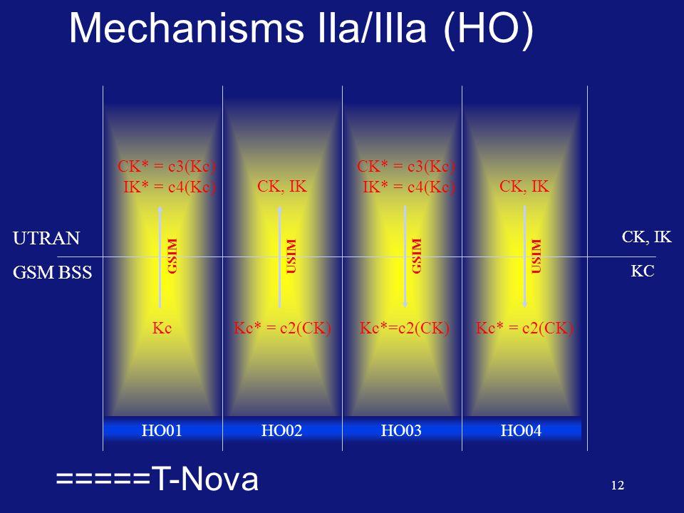  =====T-Nova 12 Mechanisms IIa/IIIa (HO) UTRAN GSM BSS CK, IK KC Kc CK* = c3(Kc) IK* = c4(Kc) Kc* = c2(CK) CK, IK HO01HO02HO03HO04 Kc* = c2(CK) CK* = c3(Kc) IK* = c4(Kc) GSIM USIMGSIMUSIM CK, IK