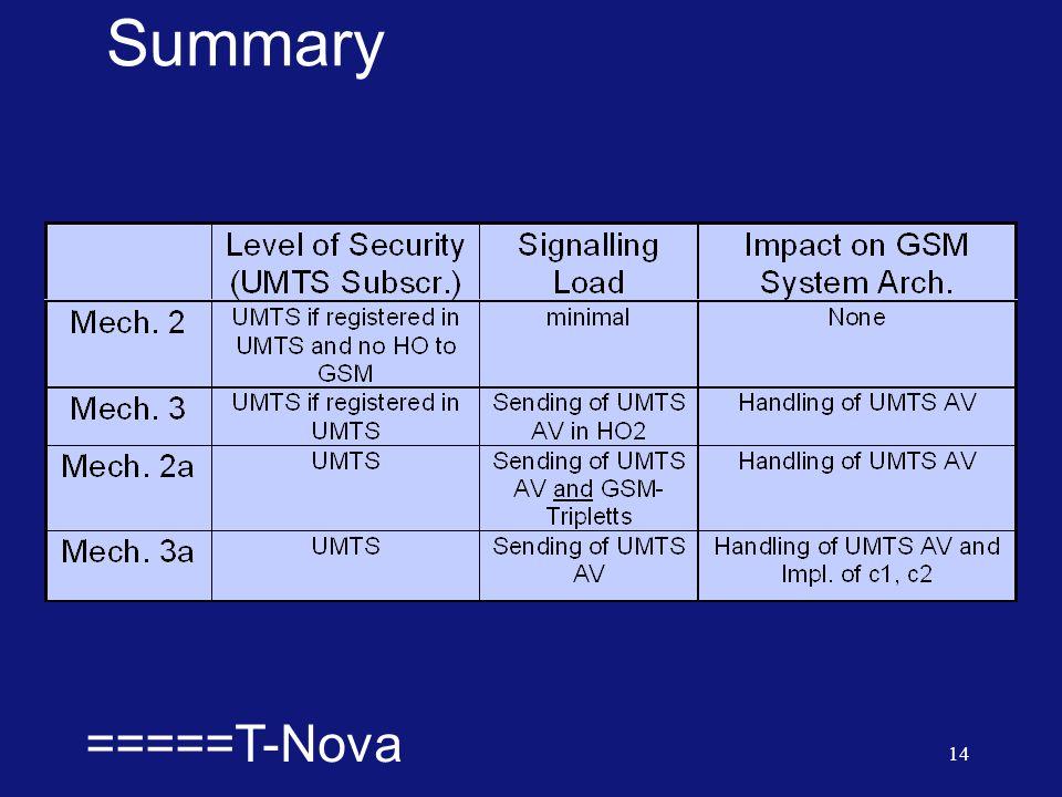  =====T-Nova 14 Summary