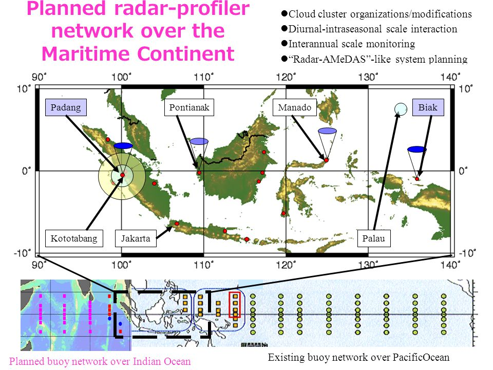 Planned radar-profiler network over the Maritime Continent Planned buoy network over Indian Ocean Existing buoy network over PacificOcean  Cloud cluster organizations/modifications  Diurnal-intraseasonal scale interaction  Interannual scale monitoring  Radar-AMeDAS -like system planning PontianakManadoBiakPadang KototabangPalauJakarta