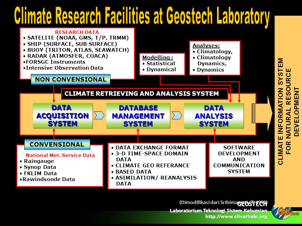 GEOSTECH Laboratorium Teknologi Sistem Kebumian http://www.clivarindo.org RESEARCH DATA • SATELITE (NOAA, GMS, T/P, TRMM) • SHIP (SURFACE, SUB SURFACE) • BUOY (TRITON, ATLAS, SEAWATCH) • RADAR (ATMOSFER, CUACA) •FORSGC Instruments •Intensive Observation Data NON CONVENSIONAL National Met.