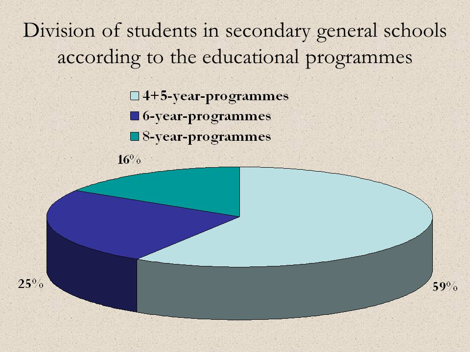 Division of students in secondary general schools according to the educational programmes