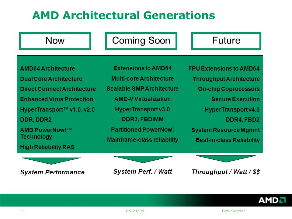 06/21/06Ben Sander 31 AMD Architectural Generations Coming Soon Extensions to AMD64 Multi-core Architecture Scalable SMP Architecture AMD-V Virtualization HyperTransport v3.0 DDR3, FBDIMM Partitioned PowerNow.