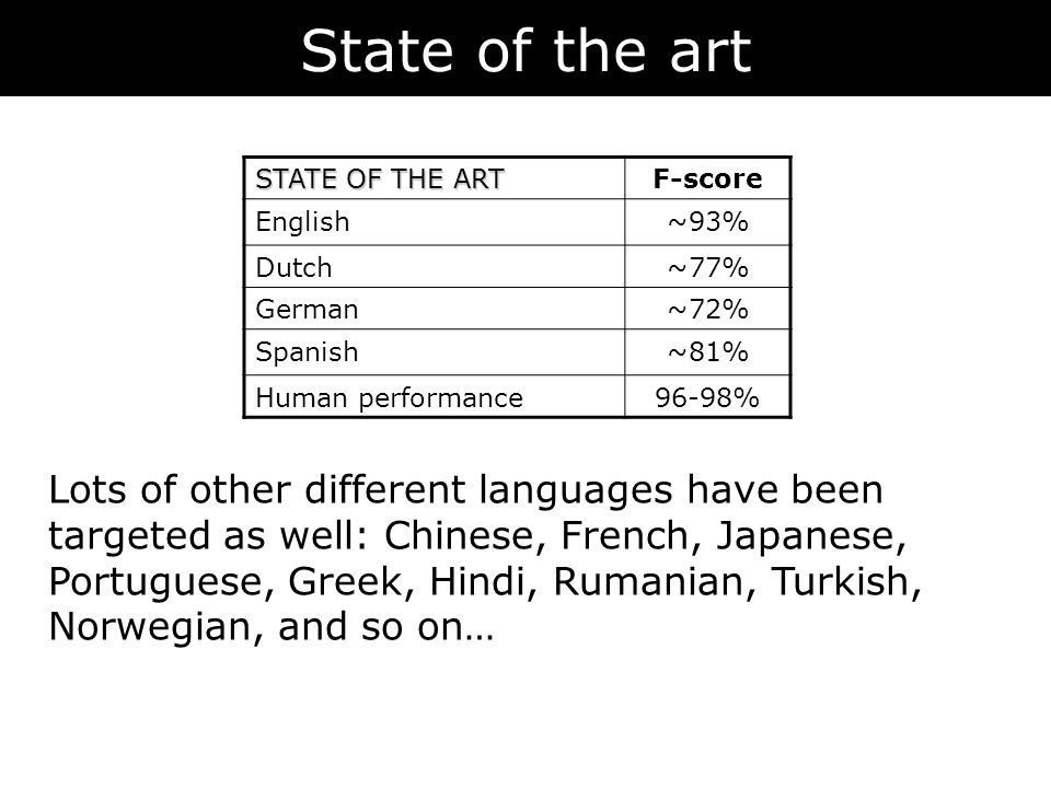 State of the art STATE OF THE ART F-score English~93% Dutch~77% German~72% Spanish~81% Human performance96-98% Lots of other different languages have been targeted as well: Chinese, French, Japanese, Portuguese, Greek, Hindi, Rumanian, Turkish, Norwegian, and so on…