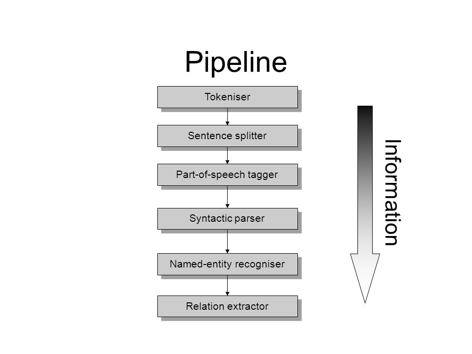 Pipeline Tokeniser Sentence splitter Part-of-speech tagger Syntactic parser Named-entity recogniser Relation extractor Information