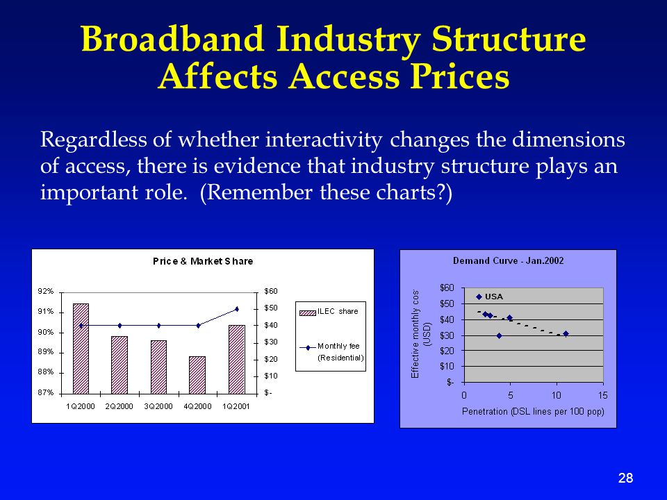 28 Broadband Industry Structure Affects Access Prices Regardless of whether interactivity changes the dimensions of access, there is evidence that ind