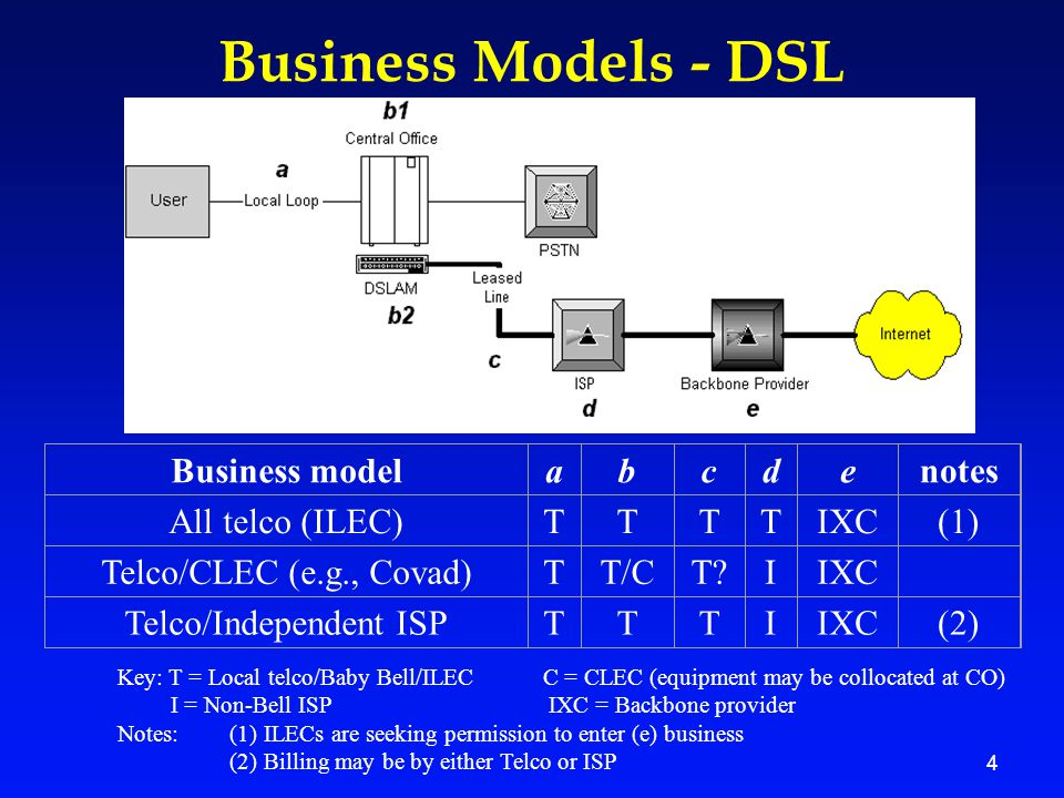 4 Business Models - DSL Business modelabcdenotes All telco (ILEC)TTTTIXC(1) Telco/CLEC (e.g., Covad)TT/CT?IIXC Telco/Independent ISPTTTIIXC(2) Key: T