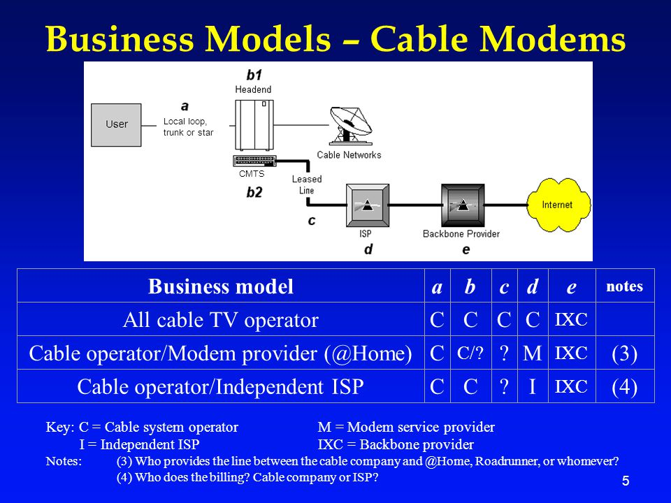 5 Business Models – Cable Modems Business modelabcde notes All cable TV operatorCCCC IXC Cable operator/Modem provider (@Home)C C/? ?M IXC (3) Cable o