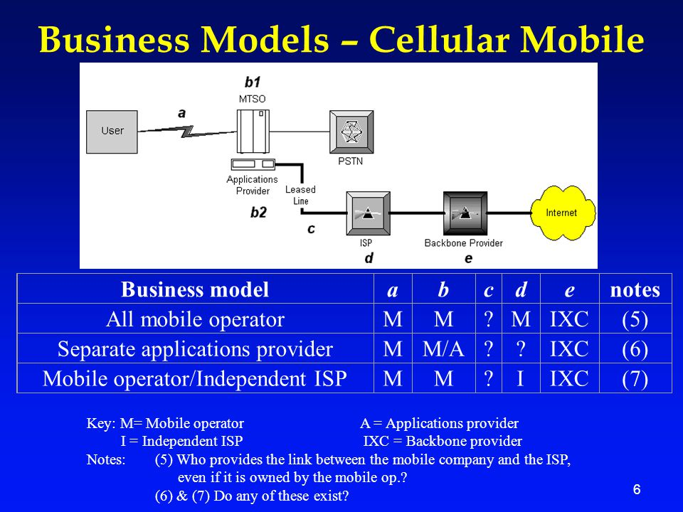 6 Business Models – Cellular Mobile Business modelabcdenotes All mobile operatorMM MIXC(5) Separate applications providerMM/A IXC(6) Mobile operator/Independent ISPMM IIXC(7) Key: M= Mobile operator A = Applications provider I = Independent ISP IXC = Backbone provider Notes:(5) Who provides the link between the mobile company and the ISP, even if it is owned by the mobile op..