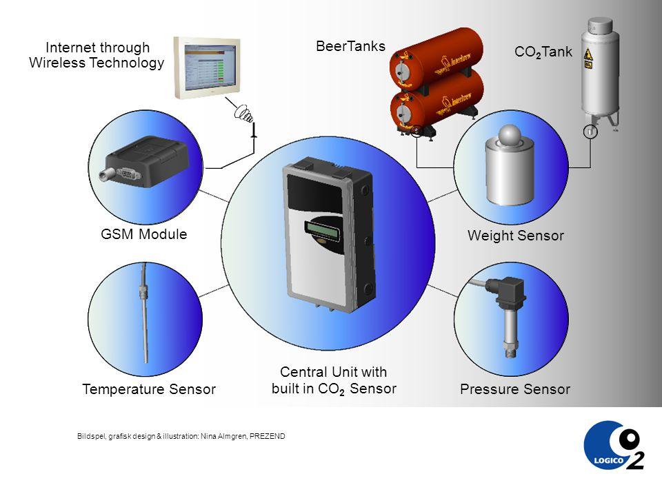 Bildspel, grafisk design & illustration: Nina Almgren, PREZEND CO 2 Tank Pressure Sensor Temperature Sensor GSM Module Weight Sensor Central Unit with built in CO 2 Sensor BeerTanks Internet through Wireless Technology