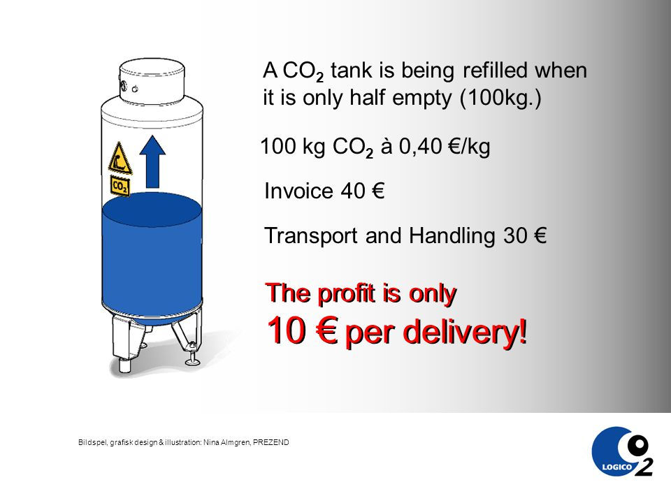 Bildspel, grafisk design & illustration: Nina Almgren, PREZEND Invoice 40 € A CO 2 tank is being refilled when it is only half empty (100kg.) The profit is only 10 € per delivery.