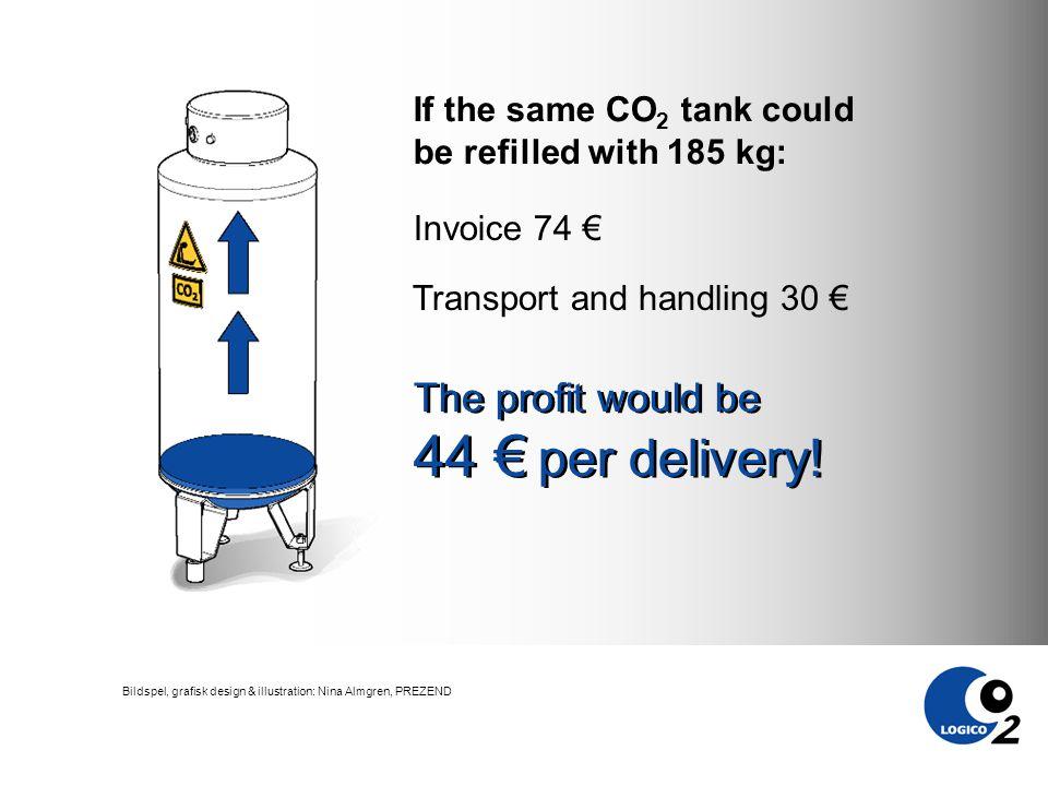 Bildspel, grafisk design & illustration: Nina Almgren, PREZEND The profit would be 44 € per delivery.
