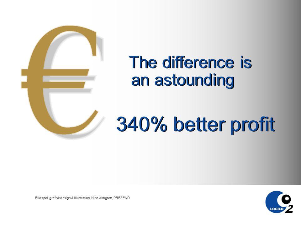 Bildspel, grafisk design & illustration: Nina Almgren, PREZEND The difference is an astounding 340% better profit