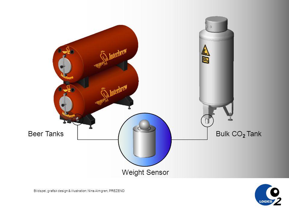 Bildspel, grafisk design & illustration: Nina Almgren, PREZEND Weight Sensor Beer Tanks Bulk CO 2 Tank