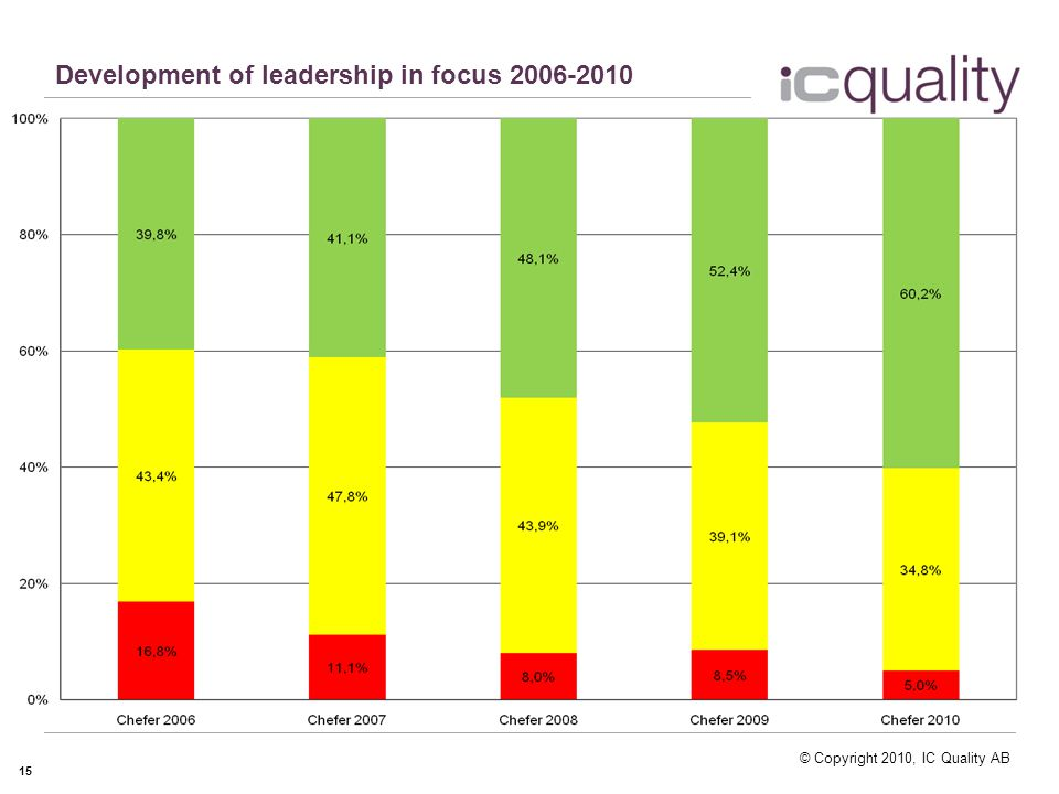 © Copyright 2010, IC Quality AB Development of leadership in focus 2006-2010 15