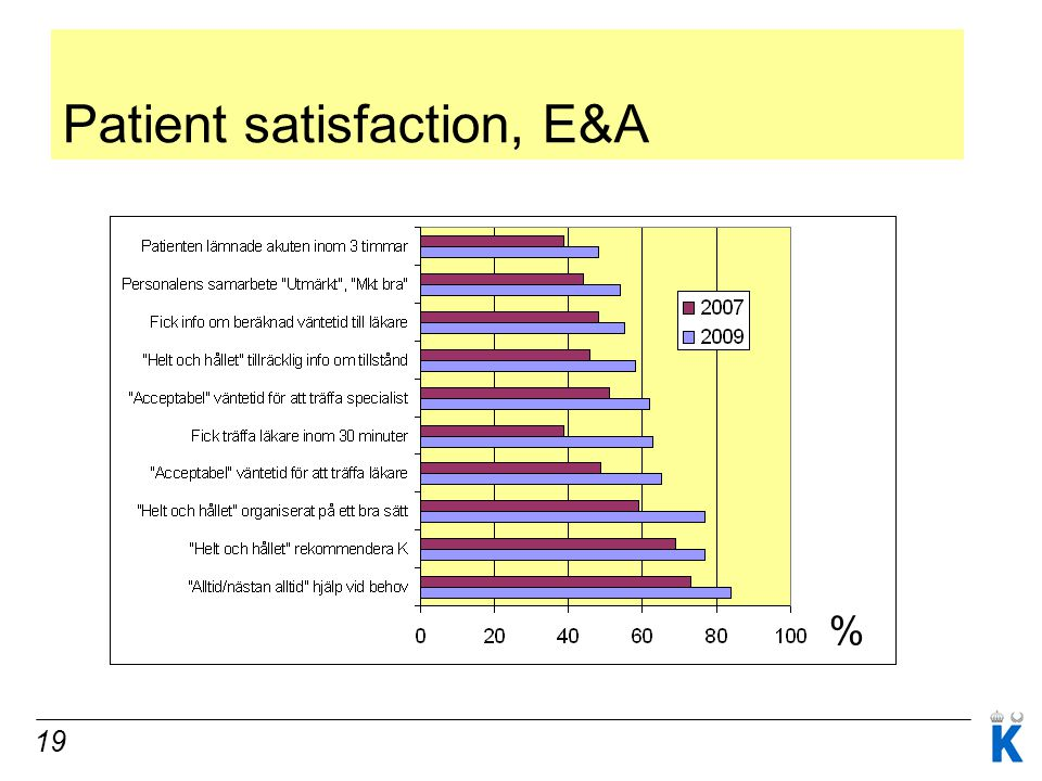 19 Patient satisfaction, E&A %