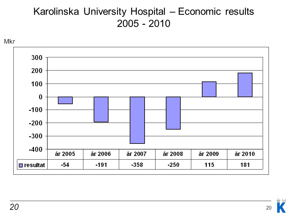 20 Karolinska University Hospital – Economic results 2005 - 2010 Mkr