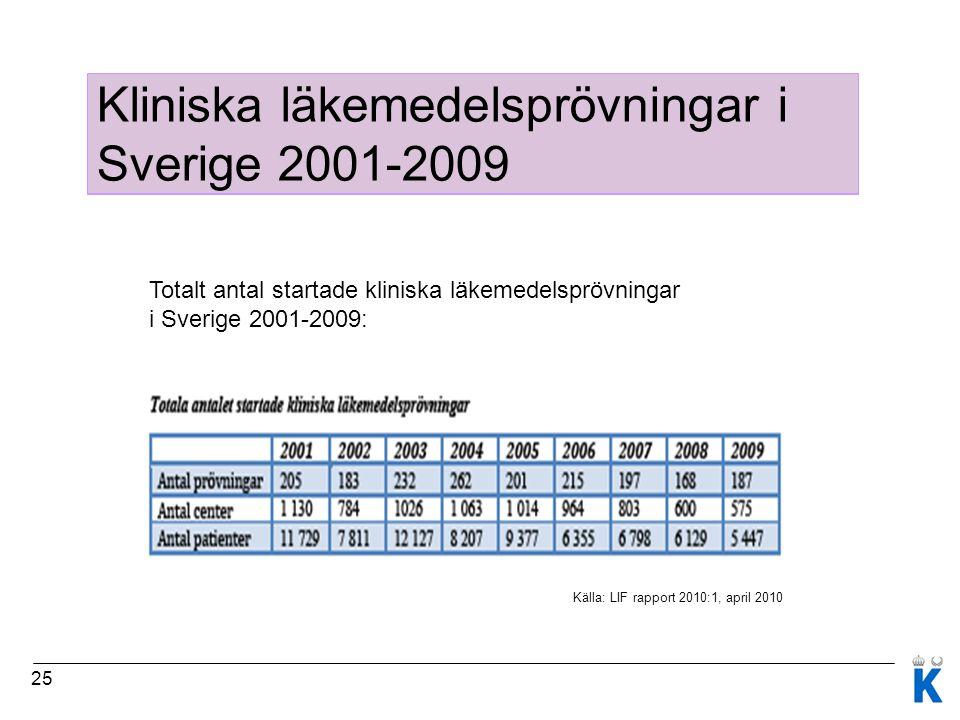 25 Karolinska Trial Alliance (KTA) - handlingsplan Totalt antal startade kliniska läkemedelsprövningar i Sverige 2001-2009: Källa: LIF rapport 2010:1, april 2010 Kliniska läkemedelsprövningar i Sverige 2001-2009