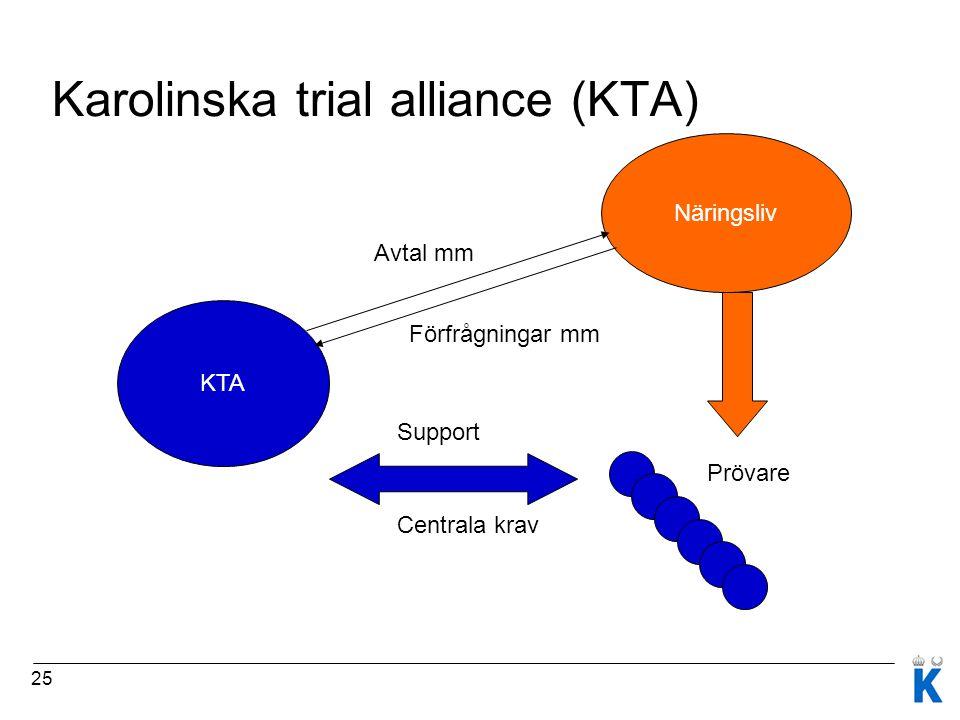 25 Näringsliv KTA Prövare Support Centrala krav Förfrågningar mm Avtal mm Karolinska trial alliance (KTA)