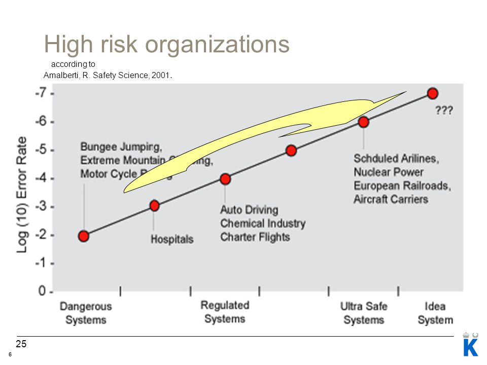 25 High risk organizations according to Amalberti, R. Safety Science, 2001. 6