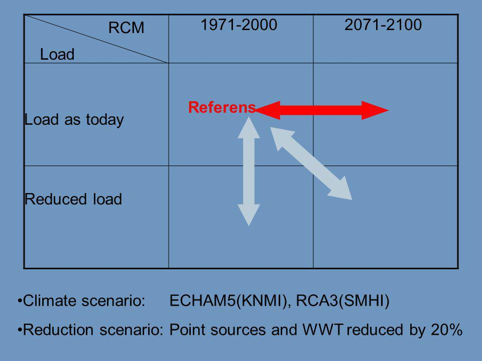 1971-2000 2071-2100 Load as today Reduced load •Climate scenario: ECHAM5(KNMI), RCA3(SMHI) •Reduction scenario: Point sources and WWT reduced by 20% R