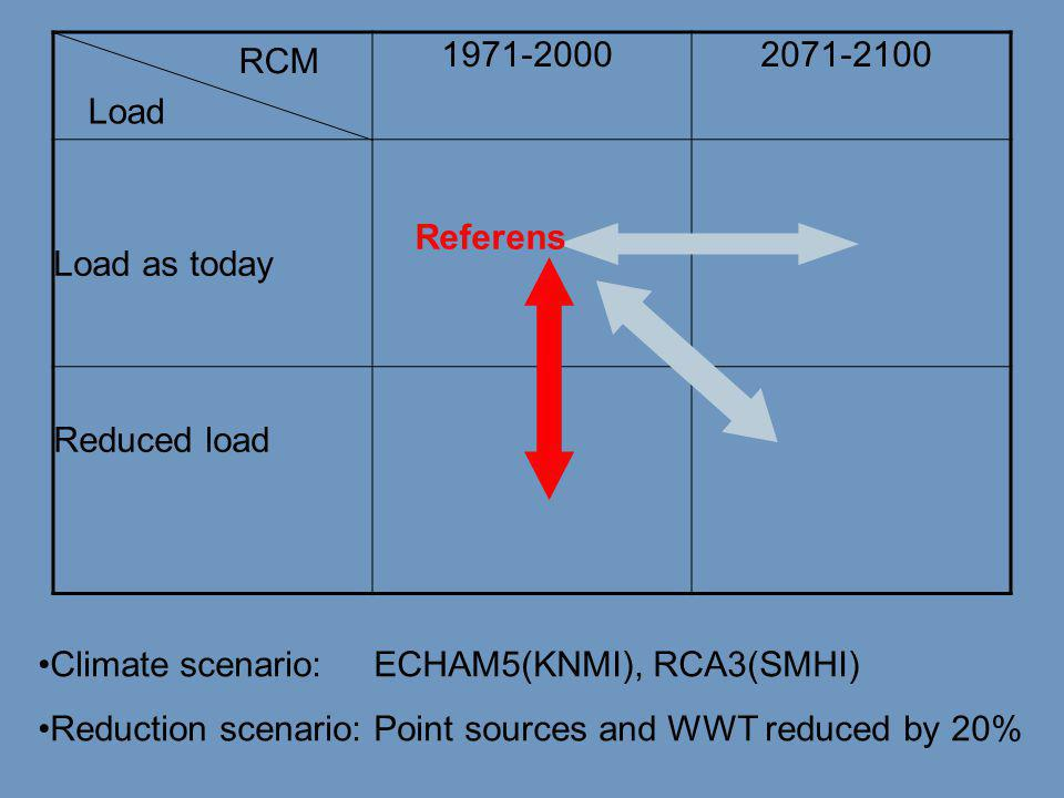 1971-2000 2071-2100 Load as today Reduced load RCM •Climate scenario: ECHAM5(KNMI), RCA3(SMHI) •Reduction scenario: Point sources and WWT reduced by 2