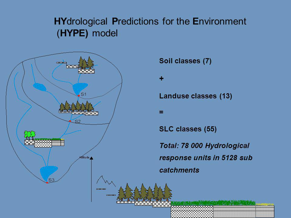 HYdrological Predictions for the Environment (HYPE) model Soil classes (7) + Landuse classes (13) = SLC classes (55) Total: 78 000 Hydrological response units in 5128 sub catchments