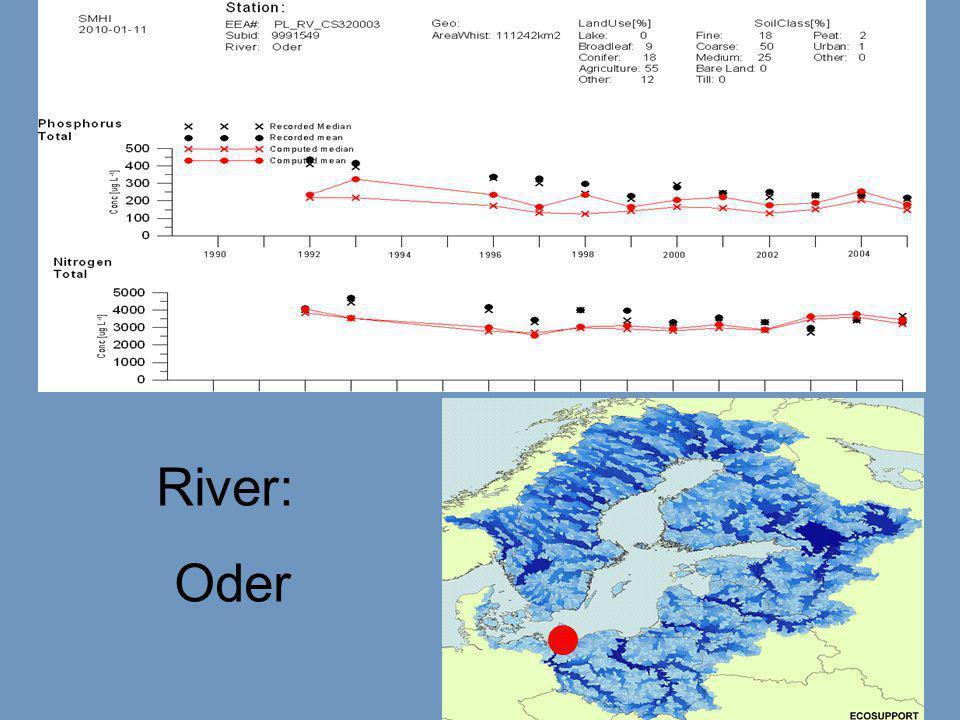 River: Oder