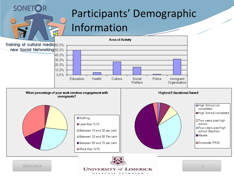 08/01/2014 5 Participants' Demographic Information Final Conference