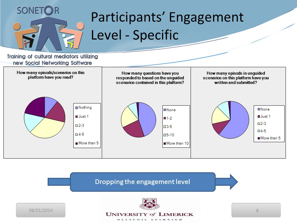 08/01/2014 8 Participants' Engagement Level - Specific Final Conference Dropping the engagement level