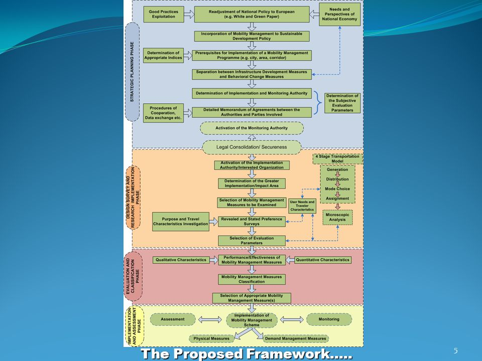 The Proposed Framework….. 5