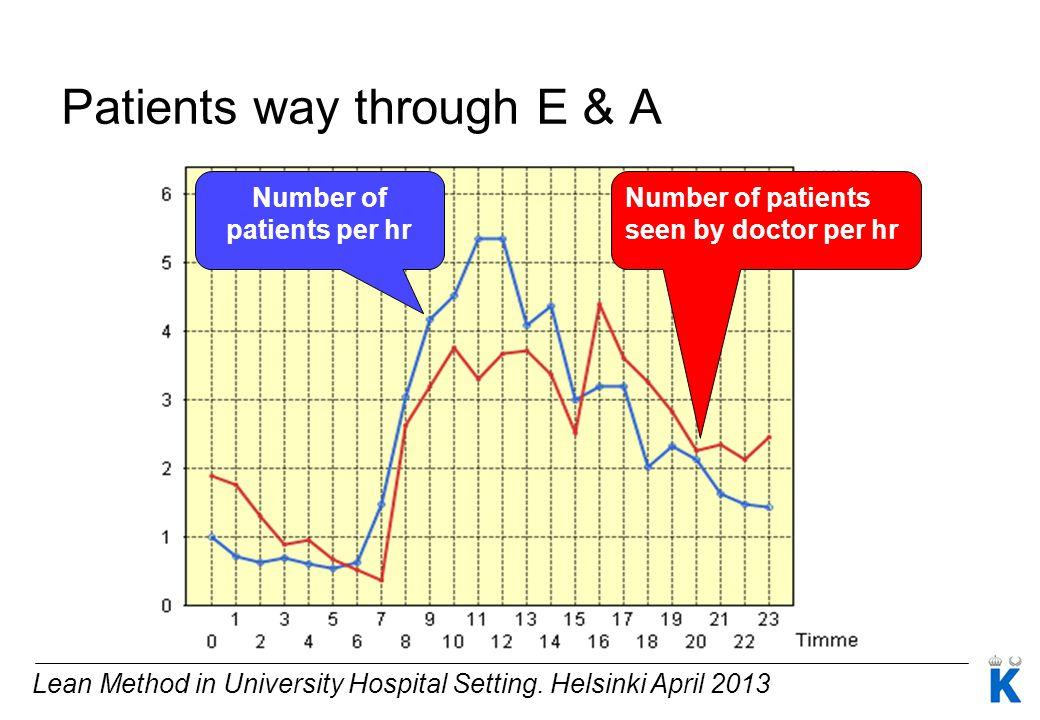 Lean Method in University Hospital Setting. Helsinki April 2013 Number of patients seen by doctor per hr Number of patients per hr Patients way throug