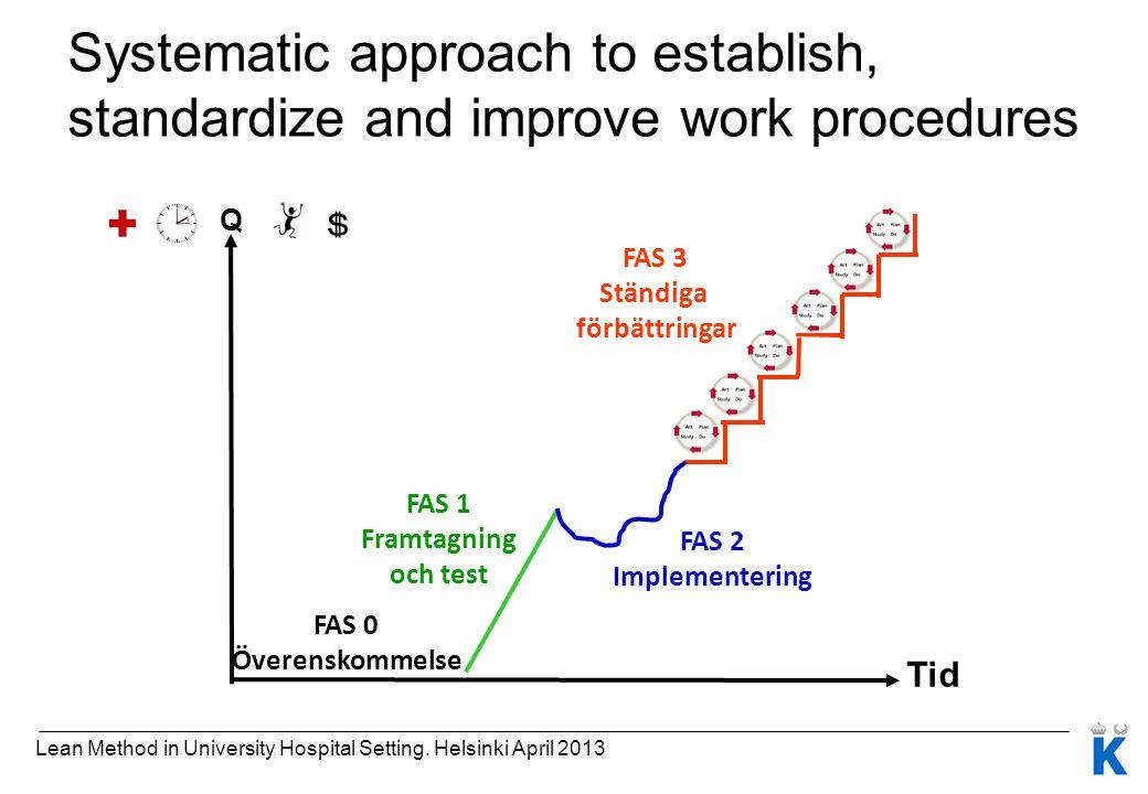 FAS 1 Framtagning och test Tid FAS 2 Implementering FAS 3 Ständiga förbättringar FAS 0 Överenskommelse Q Lean Method in University Hospital Setting. H