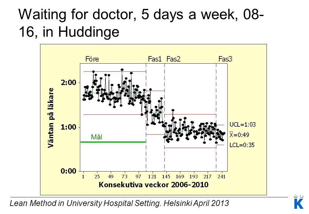 Lean Method in University Hospital Setting. Helsinki April 2013 Mål Waiting for doctor, 5 days a week, 08- 16, in Huddinge
