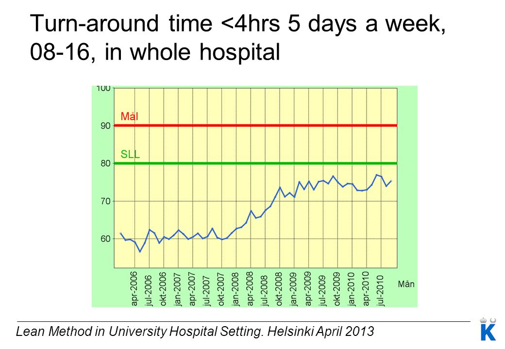 Lean Method in University Hospital Setting. Helsinki April 2013 Turn-around time <4hrs 5 days a week, 08-16, in whole hospital