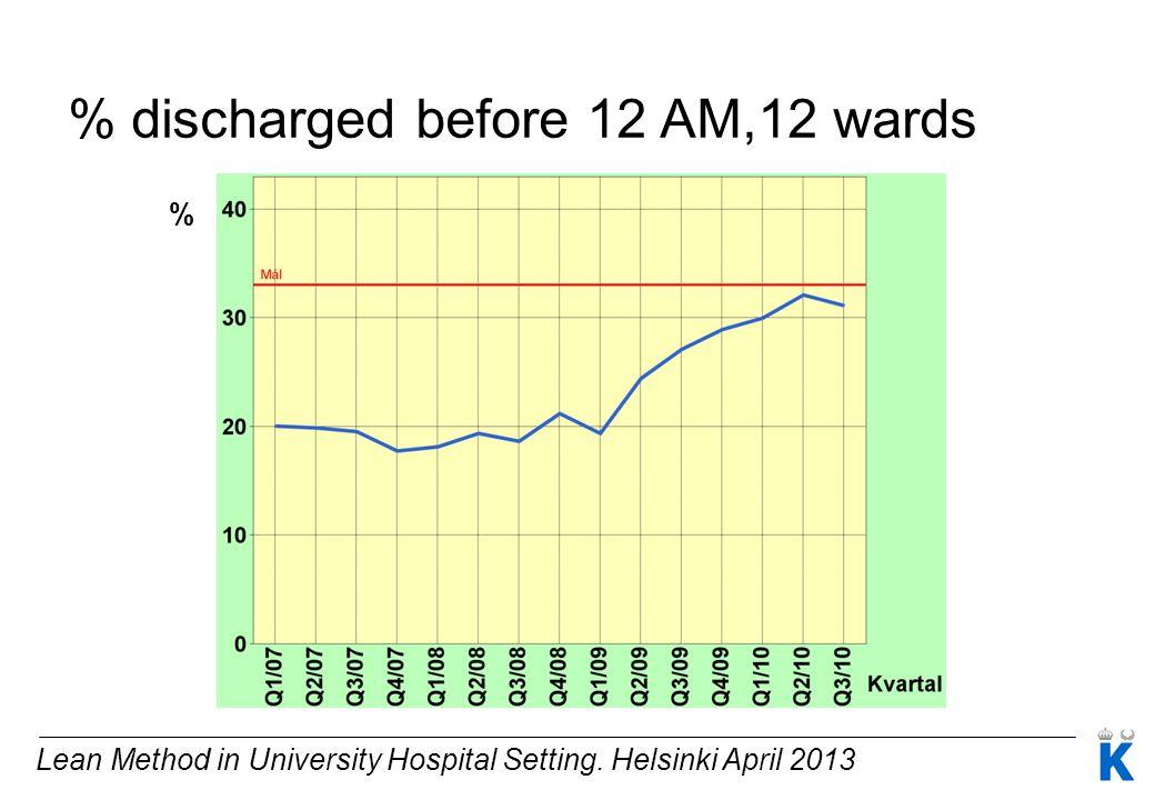 Lean Method in University Hospital Setting. Helsinki April 2013 % % discharged before 12 AM,12 wards