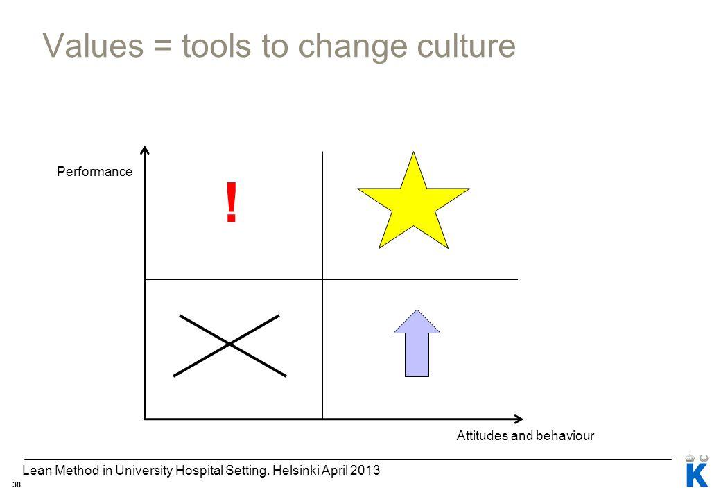 Values = tools to change culture Performance Attitudes and behaviour ! 38 Lean Method in University Hospital Setting. Helsinki April 2013