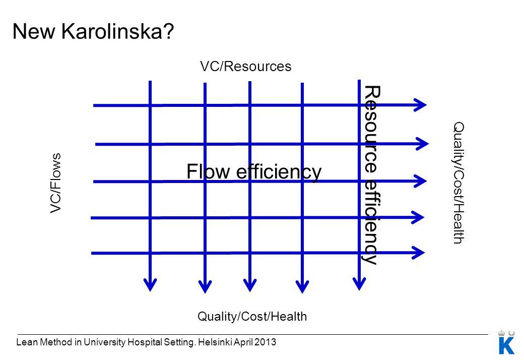 New Karolinska? Quality/Cost/Health Flow efficiency Quality/Cost/Health VC/Resources VC/Flows Resource efficiency Lean Method in University Hospital S
