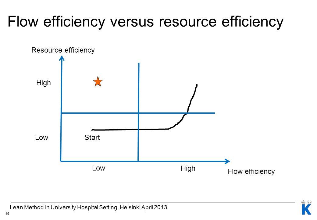 Flow efficiency versus resource efficiency Resource efficiency Flow efficiency High Low High Low Start 40 Lean Method in University Hospital Setting.