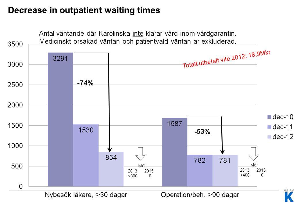Decrease in outpatient waiting times Mål 2013 2015 <300 0 Mål 2013 2015 <400 0 Totalt utbetalt vite 2012: 18,9Mkr